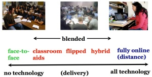 continuum-of-technology-based-teaching-2