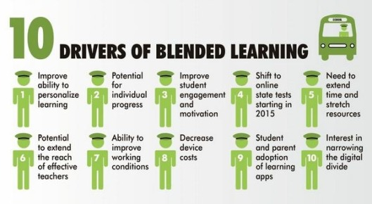 drivers-of-blended-learning
