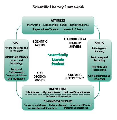 Scientific Literacy Framework
