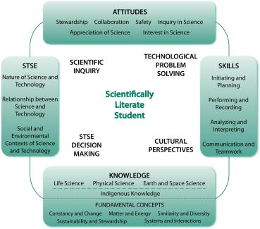 science 10 scientific literacy.jpg